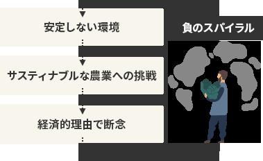 安定しない環境→サスティナブルな農業への挑戦→経済的理由で断念→負のスパイラル